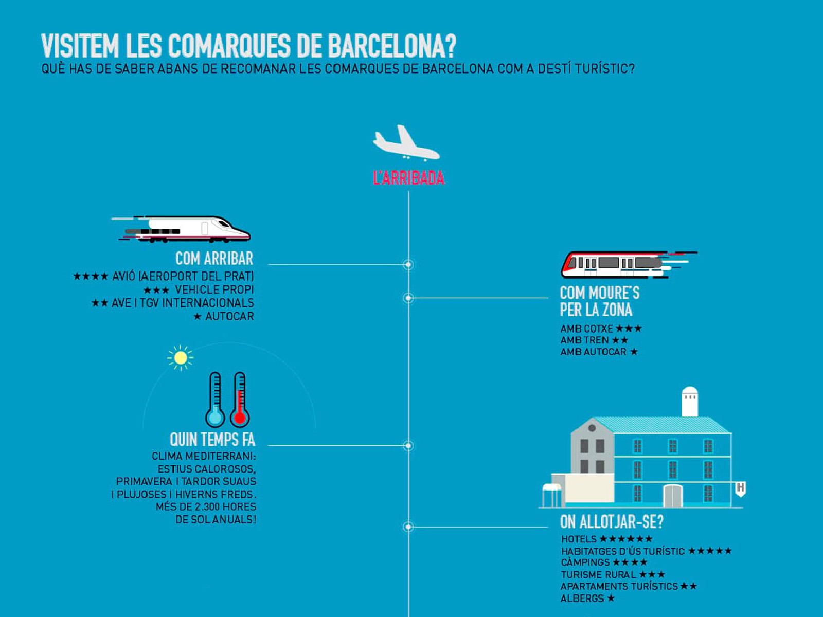 Comarques Barcelona