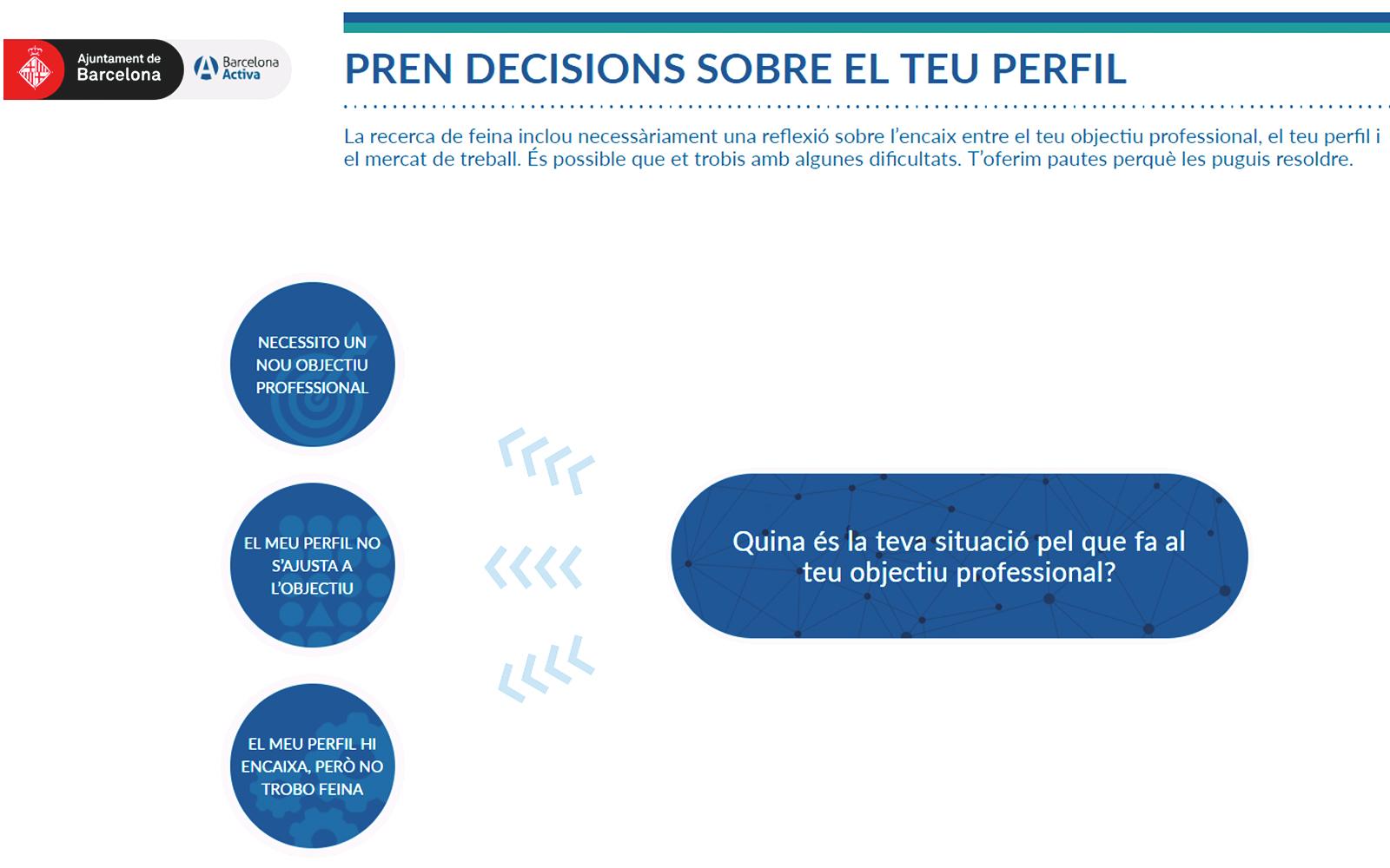 Projecte - El repte de buscar feina - Iuris.doc | Màrqueting de continguts